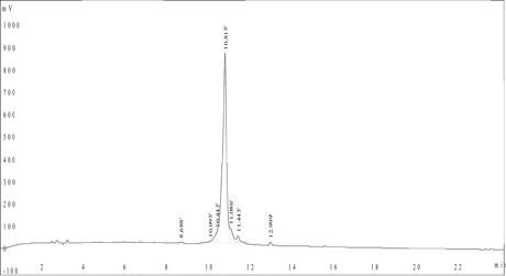 多肽合成:FITC荧光多肽HPLC检测报告