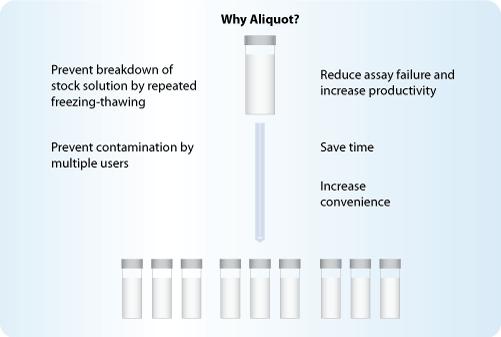 Why Aliquot Peptides